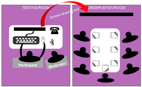 Usability Testing Observation