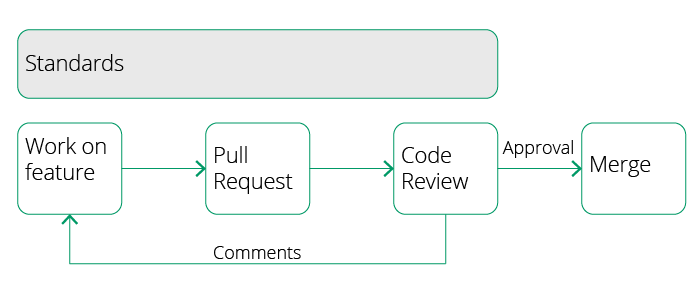 Code Reviews2-01