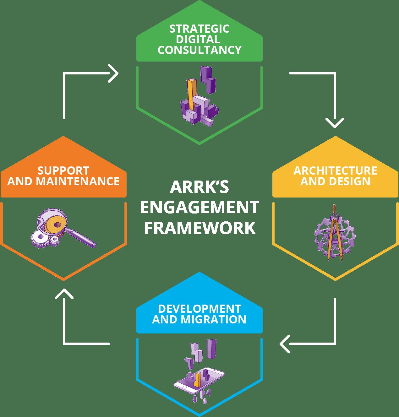Arrk | Achieve a competitive advantage